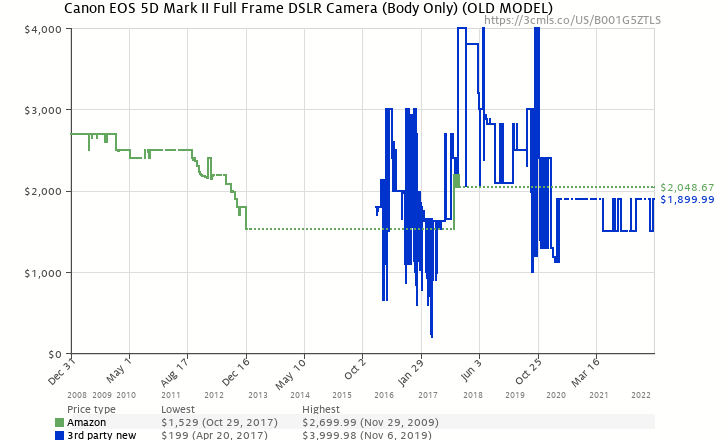 Amazon price history chart for Canon EOS 5D Mark II 21.1MP Full Frame CMOS Digital SLR Camera (Body Only)
