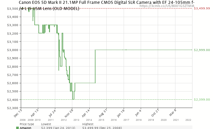 Amazon price history chart for Canon EOS 5D Mark II 21.1MP Full Frame CMOS Digital SLR Camera with EF 24-105mm f/4 L IS USM Lens
