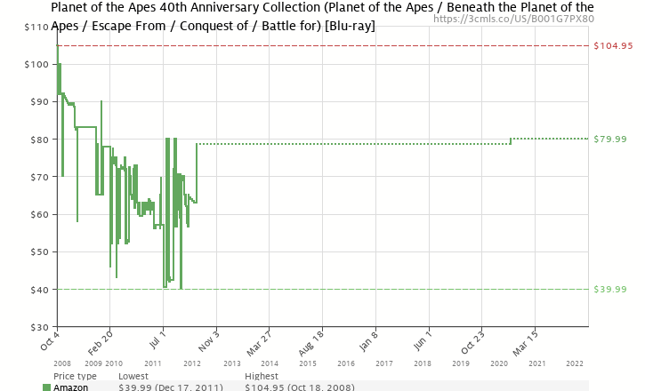 Amazon price history chart for Planet of the Apes 40th Anniversary Collection (Planet of the Apes / Beneath the Planet of the Apes / Escape From / Conquest of / Battle for) [Blu-ray]