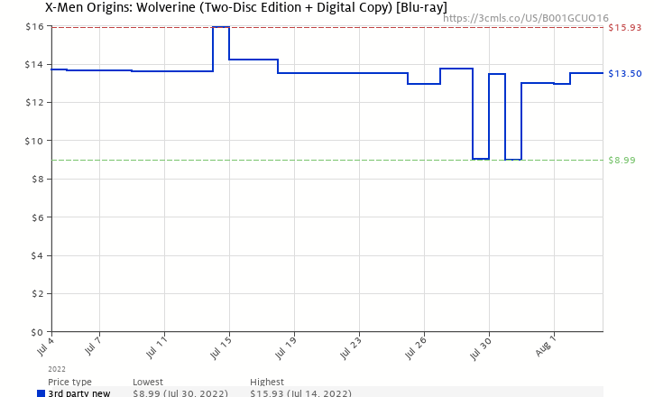 Amazon price history chart for X-Men Origins: Wolverine (Two-Disc Ultimate Edition) [Blu-ray]