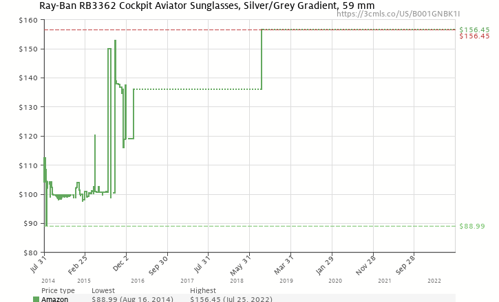 05dd18af0a Amazon price history chart for Ray-Ban COCKPIT - SILVER Frame CRYSTAL GREY  GRADIENT Lenses
