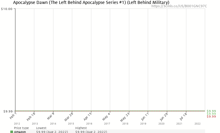 Amazon price history chart for Apocalypse Dawn (The Left Behind Apocalypse Series #1) (Left Behind Military)