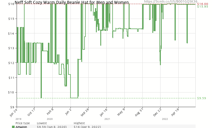 c0f25dee17d Amazon price history chart for Neff Unisex Daily Beanie