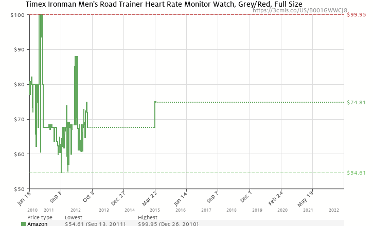 Amazon price history chart for Timex Ironman Men's Road Trainer Heart Rate Monitor Watch, Grey/Red, Full Size