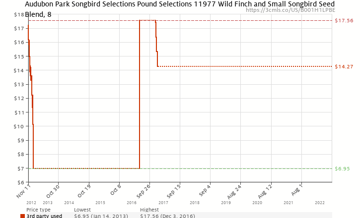 Amazon price history chart for Songbird Selections Wild Finch and Small Songbird Seed Blend