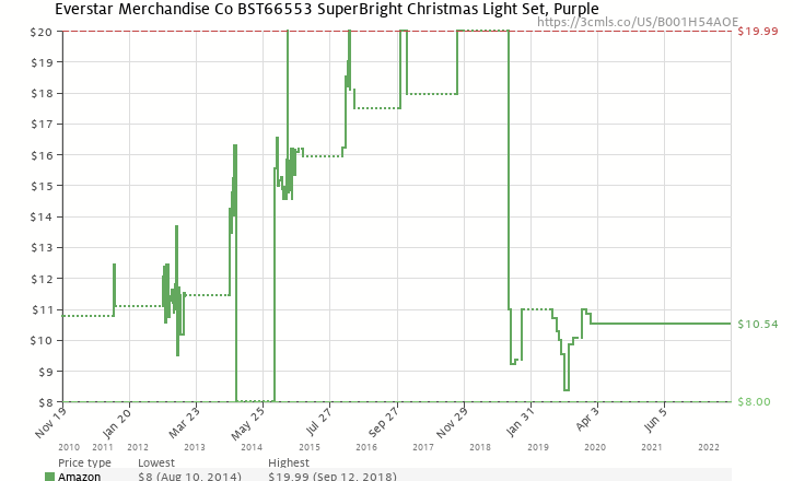 amazon price history chart for everstar merchandise co bst66553 superbright christmas light set purple