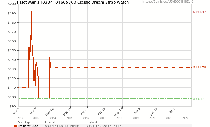 Amazon price history chart for Tissot Men's T0334101605300 Classic Dream Strap Watch