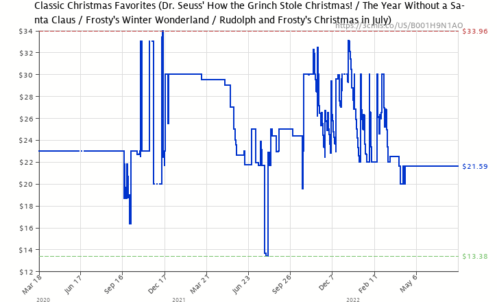 amazon price history chart for classic christmas favorites dr seuss how the grinch - Classic Christmas Favorites