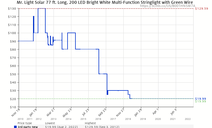 Amazon price history chart for Mr. Light Solar 77 ft. Long, 200 LED Bright White Multi-Function Stringlight with Green Wire