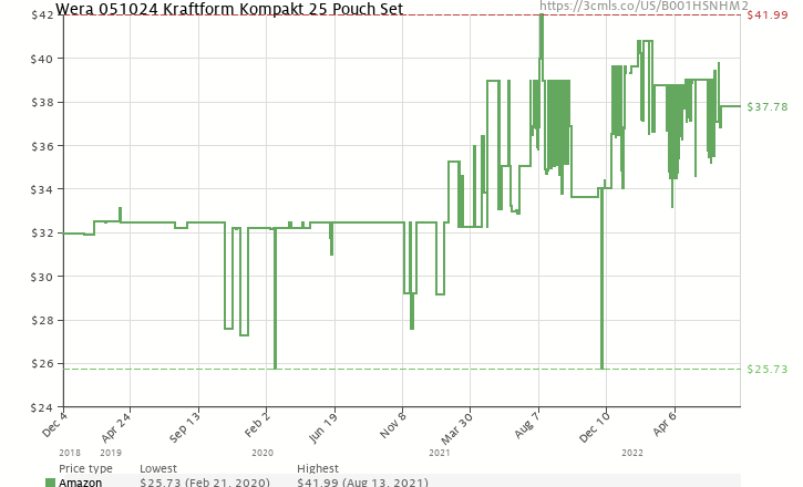 Amazon price history chart for Wera 05051024002 Kraftform Kompakt 25 Slotted and Phillips Bitholding Screwdriver with Bayonet Blade and Pouch