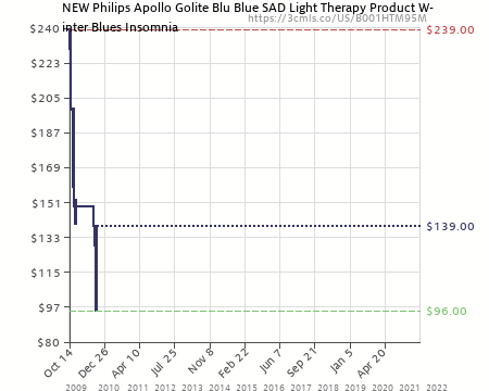 Amazon price history chart for NEW Philips Apollo Golite Blu Blue SAD Light  Therapy Product Winter