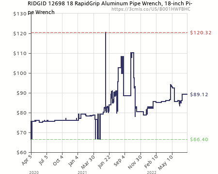 Amazon price history chart for RIDGID 12698 18 RapidGrip Aluminum Pipe Wrench 18-inch  sc 1 st  camelcamelcamel.com & RIDGID 12698 18 RapidGrip Aluminum Pipe Wrench 18-inch Pipe Wrench ...