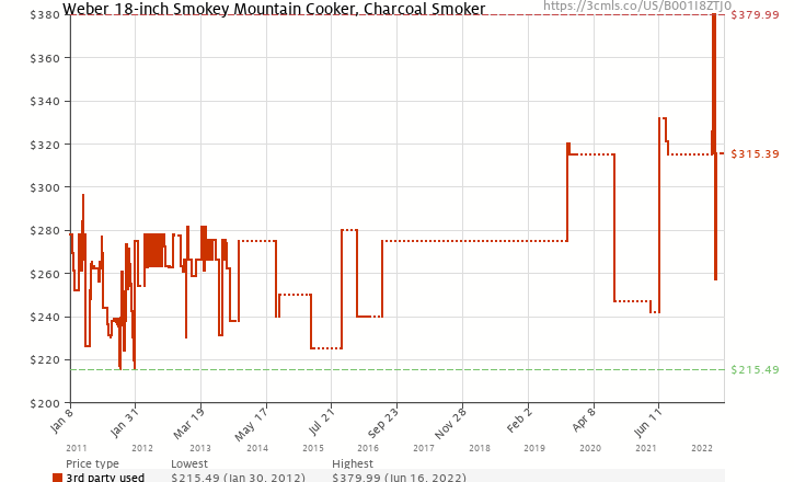 Amazon price history chart for Weber 721001 Smokey Mountain Cooker 18-1/2-Inch Charcoal Smoker, Black