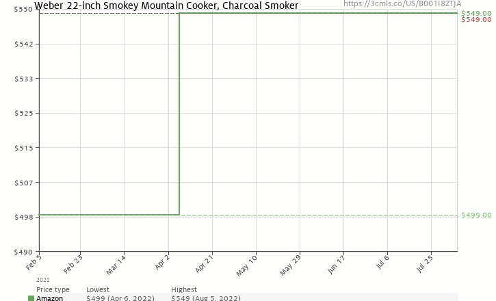 Amazon price history chart for Weber 731001 Smokey Mountain Cooker 22-1/2-Inch Charcoal Smoker, Black