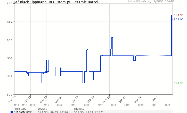 Fantastic 14 Black Tippmann 98 Custom Jj Ceramic Barrel B001Ic6A4O Wiring Database Wedabyuccorg