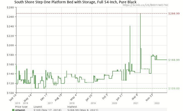 Amazon price history chart for South Shore Furniture Basic Collection Full Platform Bed, Black