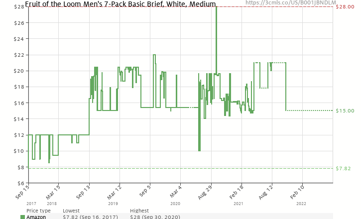 e278242ad3 Amazon price history chart for Fruit of the Loom Men s 7-Pack Basic Brief