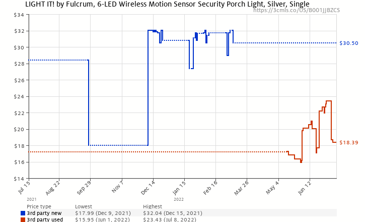 Amazon price history chart for Fulcrum 20031-101 Motion Sensor LED Porch Light, Silver