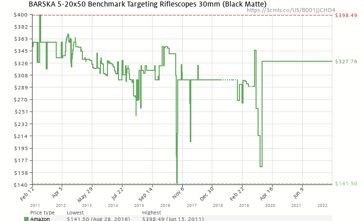 Amazon price history chart for BARSKA 5-20x50 Benchmark Targeting Riflescopes 30mm (Black Matte)
