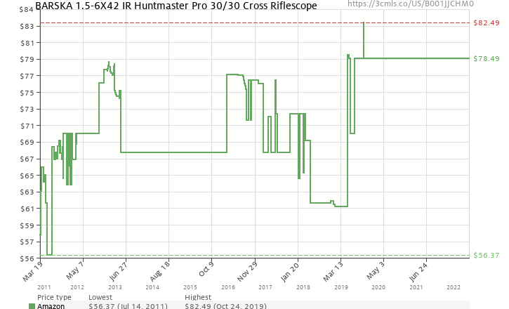 Amazon price history chart for BARSKA 1.5-6X42 IR Huntmaster Pro 30/30 Cross Riflescope