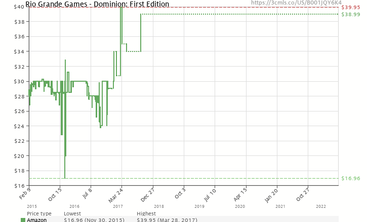 Amazon price history chart for Dominion