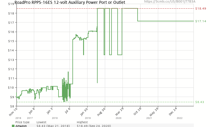 Roadpro rpps 16es 12 volt auxiliary power port or outlet amazon price history chart for roadpro rpps 16es 12 volt auxiliary power port or sciox Gallery