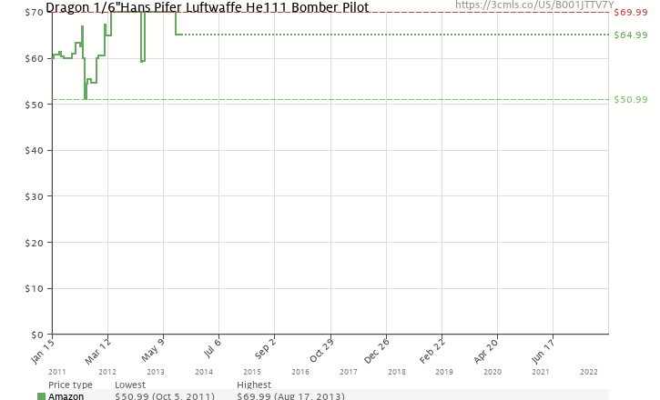 "Amazon price history chart for Dragon 1/6 ""Hans Pifer"" Luftwaffe He111 Bomber Pilot"