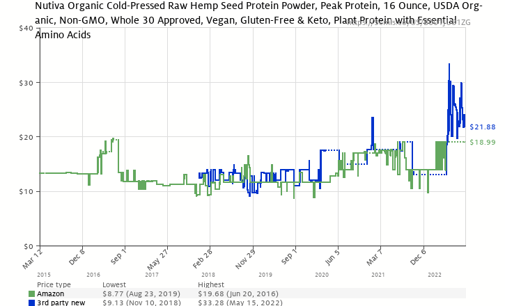 Amazon price history chart for Nutiva Organic Hemp Protein 15 g, 16-Ounce Bag