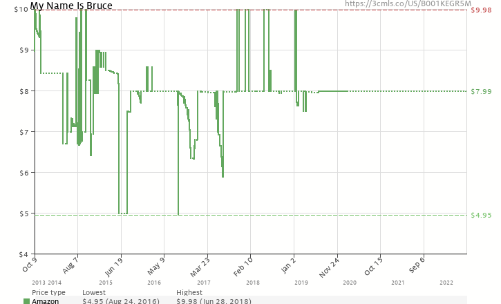 Amazon price history chart for My Name Is Bruce