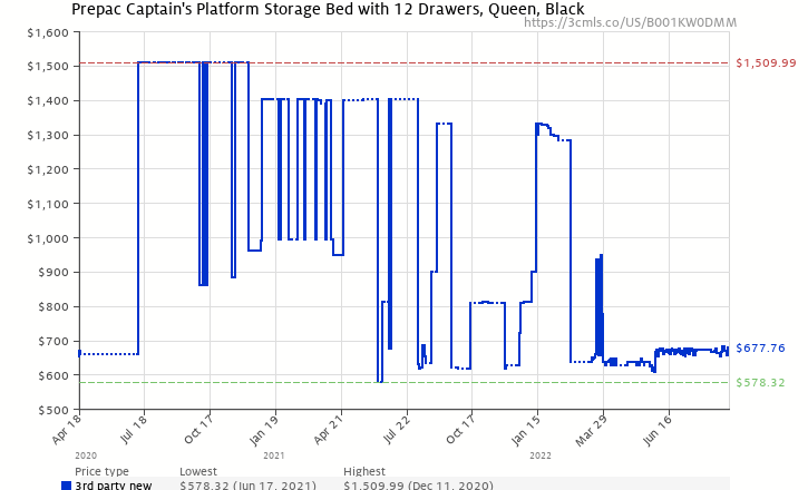 Amazon price history chart for Prepac Sonoma Tall Queen Platform Storage Bed, Black