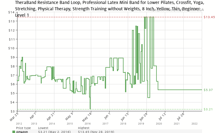 b14cd991e Amazon price history chart for TheraBand Professional Latex Resistance Band  Loop