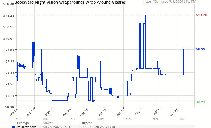 5d1703df93a Amazon price history chart for HD Night Vision Wraparounds Wrap Around  Glasses (B001L1W1TA)