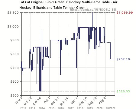 Amazon Price History Chart For Fat Cat Original 3 In 1, 7