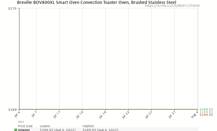 Amazon price history chart for Breville BOV800XL Smart Oven 1800-Watt Convection Toaster Oven with Element IQ