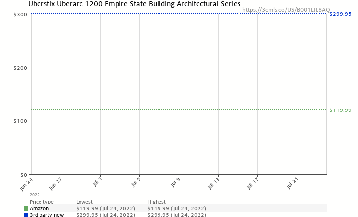 Amazon price history chart for Uberstix Uberarc 1200 Empire State Building Architectural Series