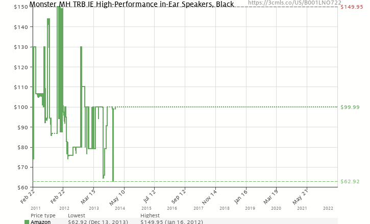 Amazon price history chart for Monster Turbine High Performance In-Ear Speakers (127593) - Black