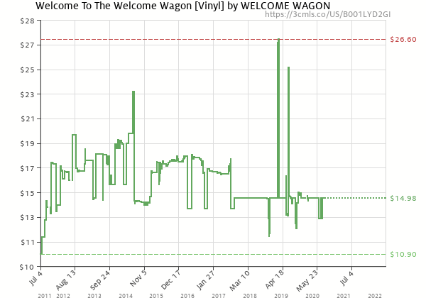 Price history of Welcome Wagon – Welcome To The Welcome Wagon