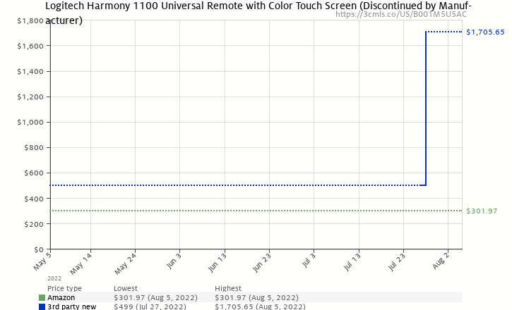 Amazon price history chart for Logitech Harmony 1100 Universal Remote with Color Touch Screen