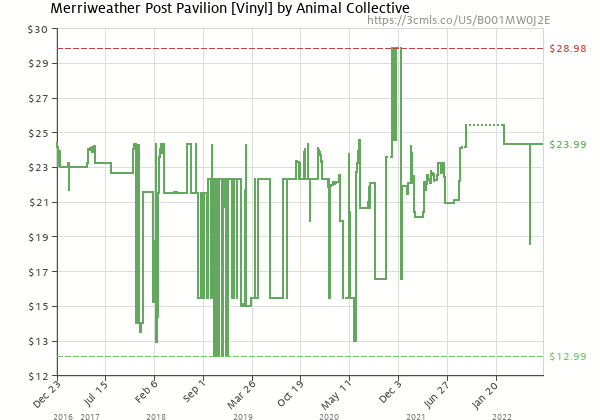 Price history of Animal Collective – Merriweather Post Pavilion