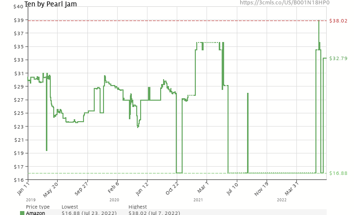 Amazon price history chart for Ten (2 Vinyl LPs)