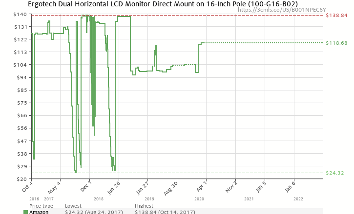 Amazon price history chart for Ergotech Dual Horizontal LCD Monitor Direct Mount on 16-Inch Pole (100-G16-B02)