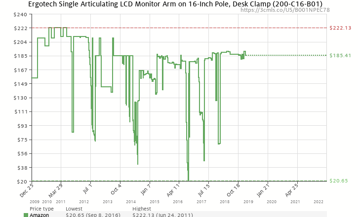 Amazon price history chart for Ergotech Single Articulating LCD Monitor Arm on 16-Inch Pole, Desk Clamp (200-C16-B01)