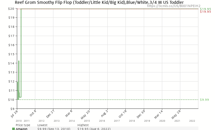 7362c7772ed2 Amazon price history chart for Reef Grom Smoothy Flip Flop (Toddler Little  Kid