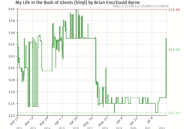 Price history of Brian Eno – My Life in the Bush of Ghosts
