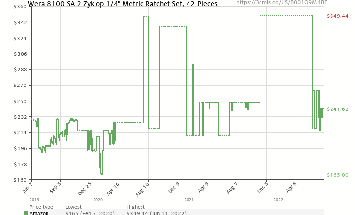 "Amazon price history chart for Wera 8100 SA 2 Zyklop 1/4"" Metric Ratchet Set, 41-Pieces"