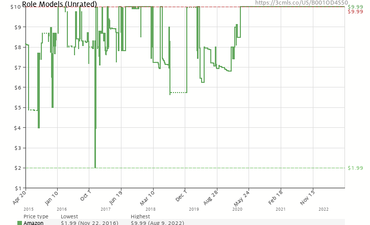 Amazon price history chart for Role Models (Unrated)
