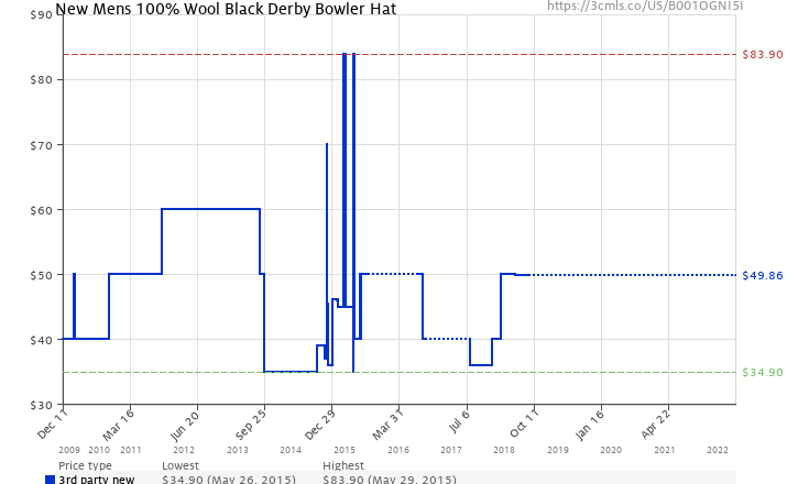 Amazon price history chart for New Mens 100% Wool Black Derby Bowler Hat  (B001OGNI5I b231df0c9dc