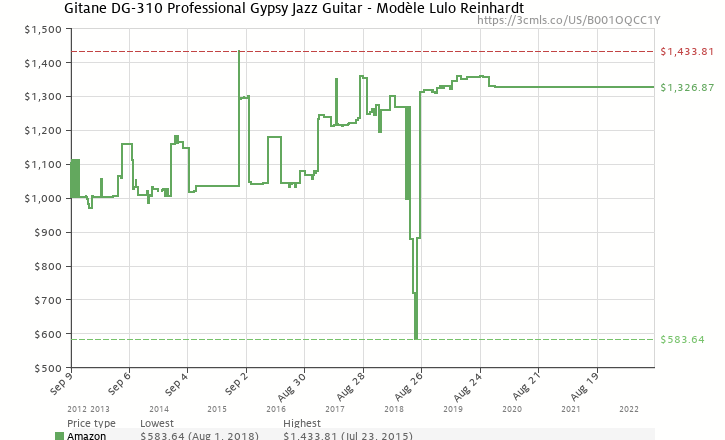 Amazon price history chart for Gitane Modele Lulo Reinhardt DG-310 Django Jazz Guitar (Natural, Acoustic)