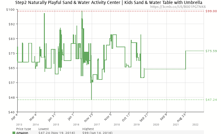 Amazon price history chart for Step2 Naturally Playful Sand & Water Center