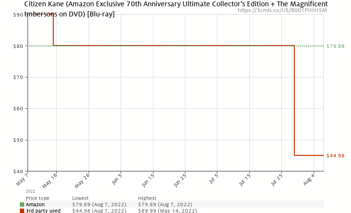 Amazon price history chart for Citizen Kane (Amazon Exclusive 70th Anniversary Ultimate Collector's Edition + The Magnificent Ambersons on DVD) [Blu-ray]